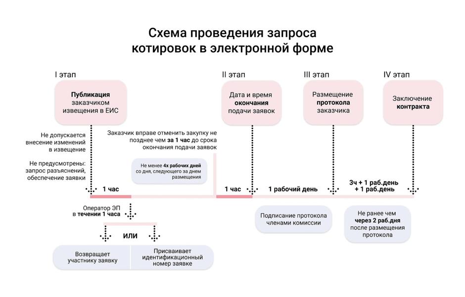 Инструкция по проведению запроса котировок в электронной форме